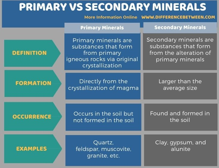 Difference Between Primary and Secondary Minerals in Tabular Form