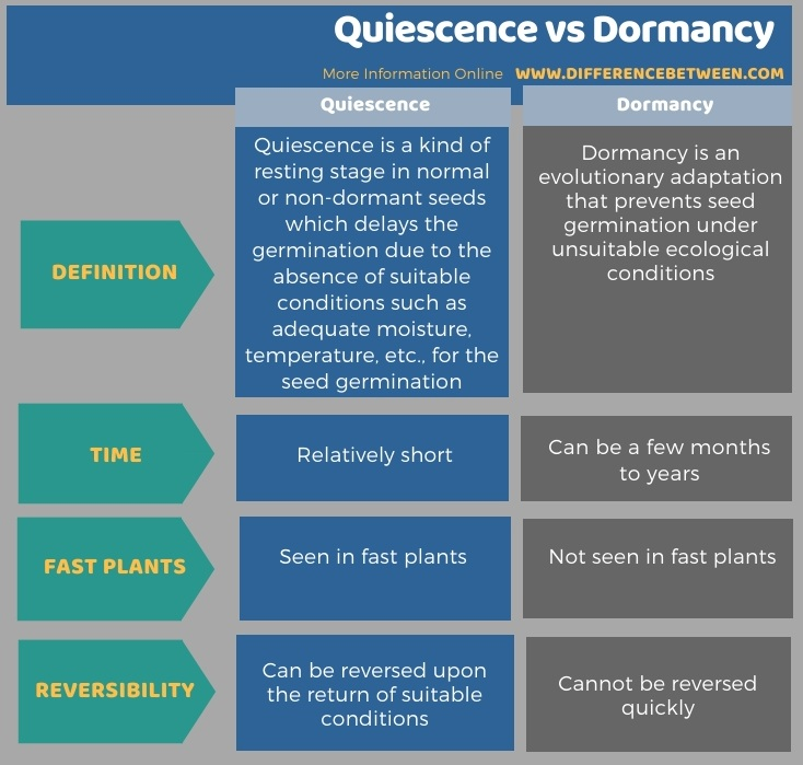 Difference Between Quiescence and Dormancy in Tabular Form