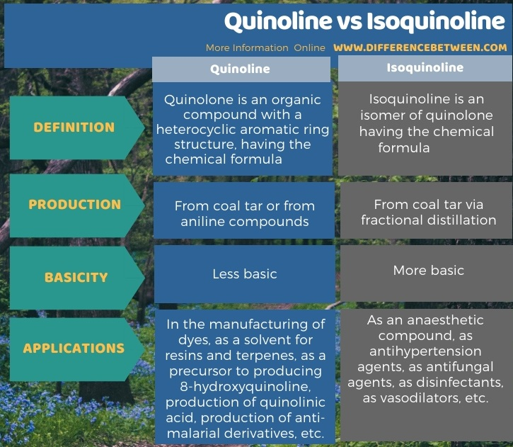 Difference Between Quinoline and Isoquinoline in Tabular Form