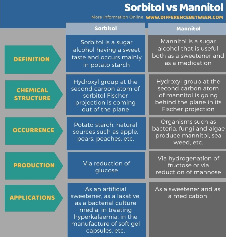Difference Between Sorbitol and Mannitol in Tabular Form