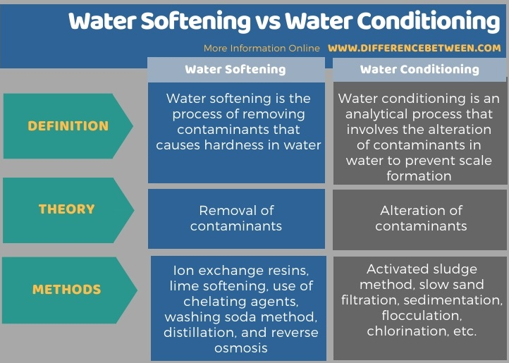 Difference Between ater Softening and Water Conditioning - Tabular Form