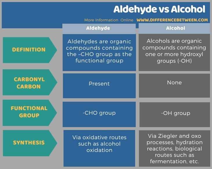 Difference Between Aldehyde and Alcohol in Tabular Form