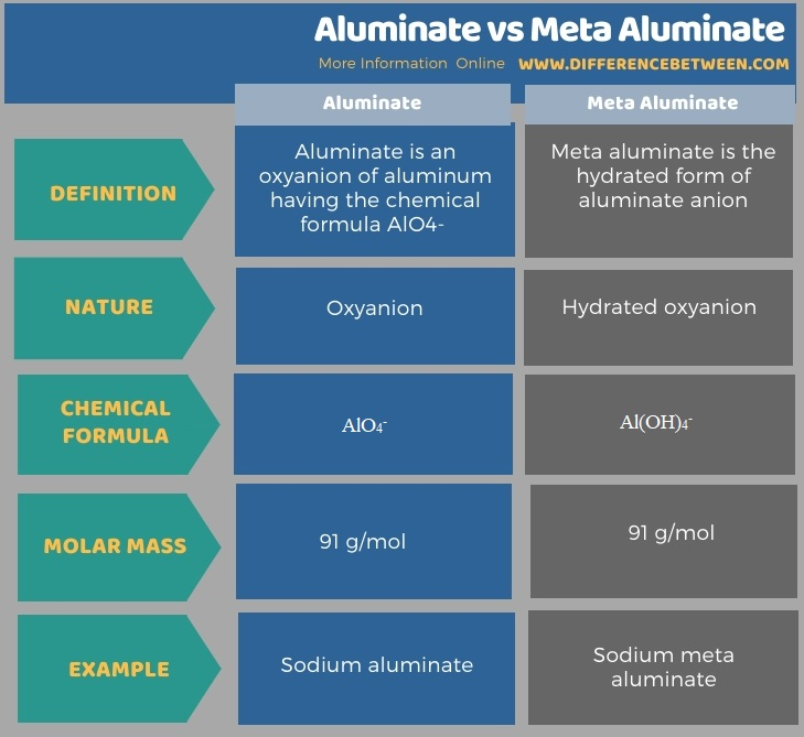 Difference Between Aluminate and Meta Aluminate in Tabular Form