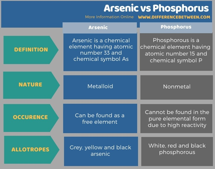 Difference Between Arsenic and Phosphorus in Tabular Form
