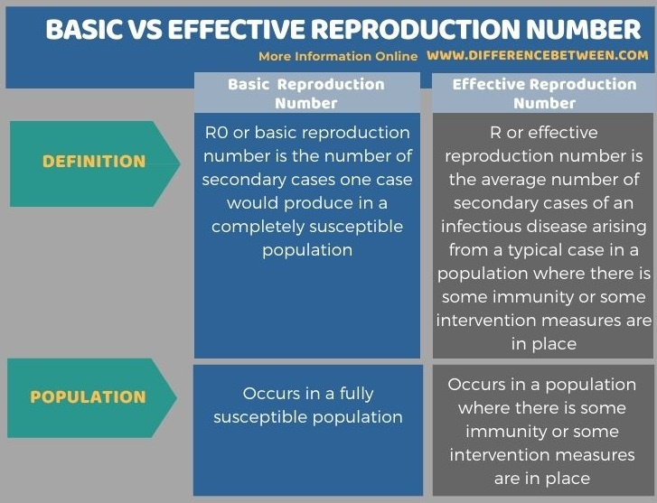 Difference Between Basic and Effective Reproduction Number in Tabular Form
