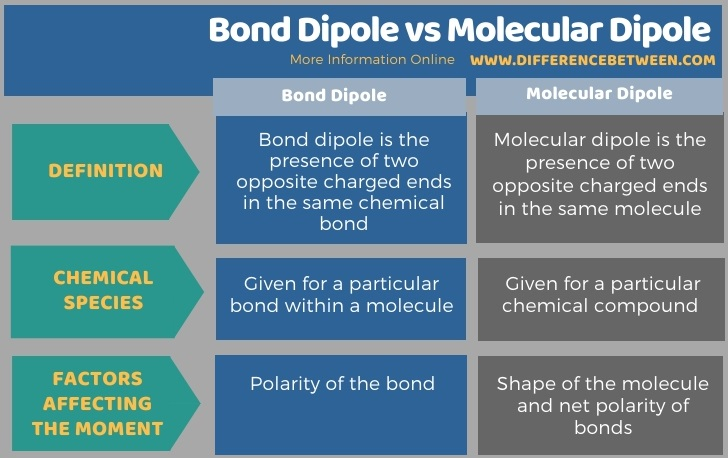 Difference Between Bond Dipole and Molecular Dipole in Tabular Form