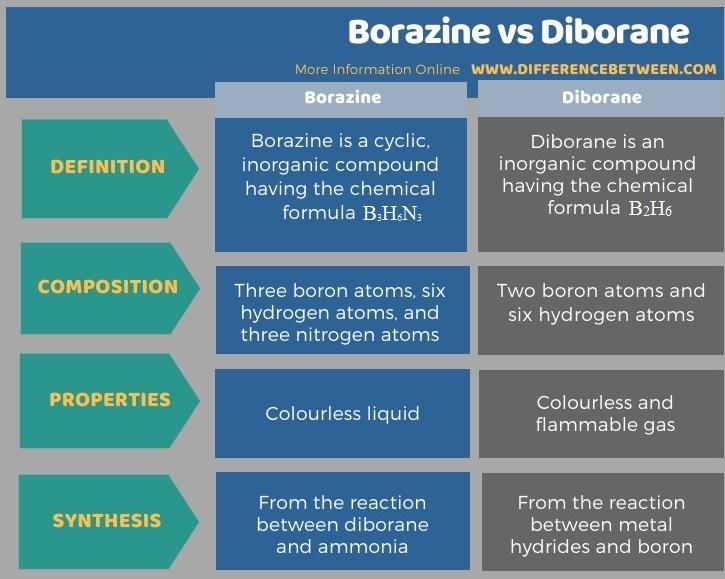 Difference Between Borazine and Diborane in Tabular Form
