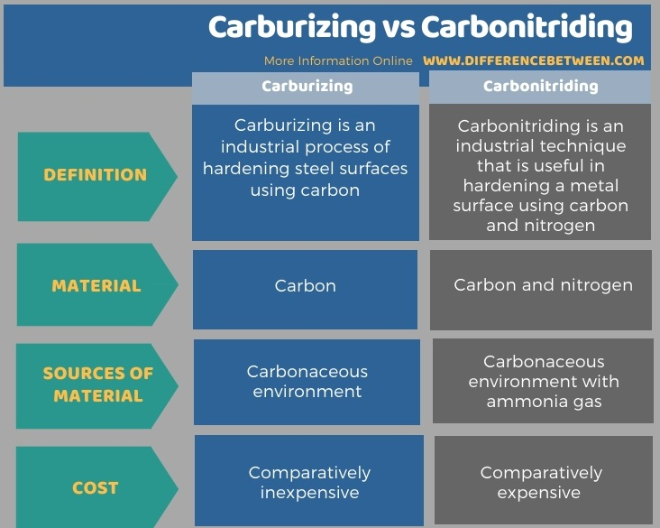 Difference Between Carburizing and Carbonitriding in Tabular Form