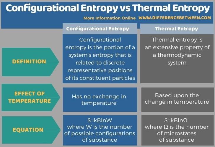 Difference Between Configurational Entropy and Thermal Entropy in Tabular Form