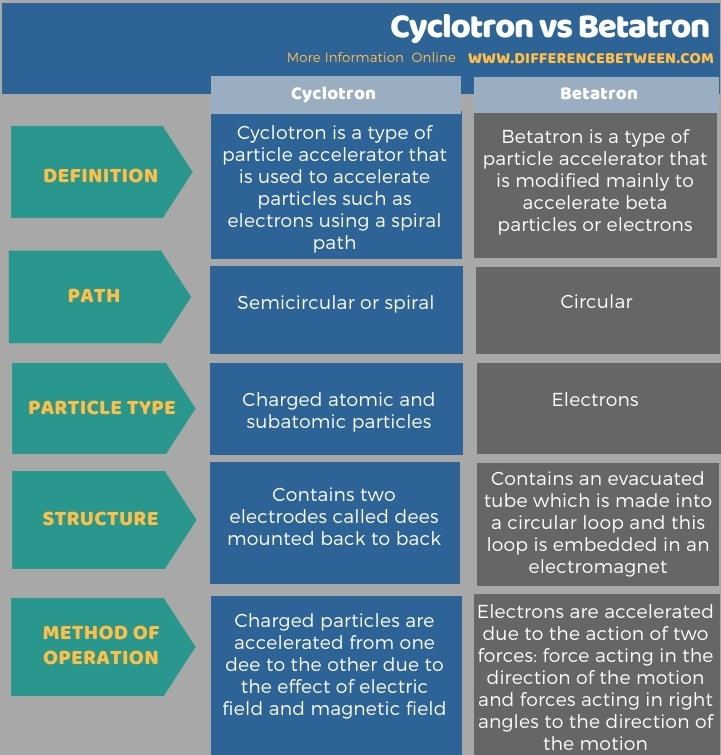 Difference Between Cyclotron and Betatron in Tabular Form