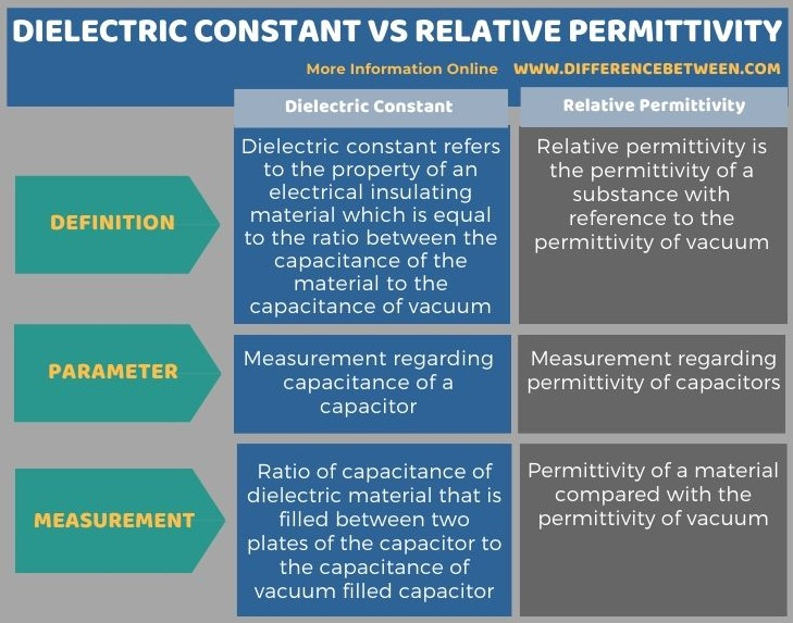 Difference Between Dielectric Constant and Relative Permittivity in Tabular Form