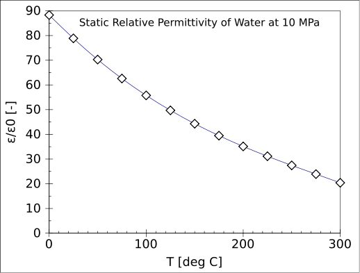 Key Difference - Dielectric Constant vs Relative Permittivity