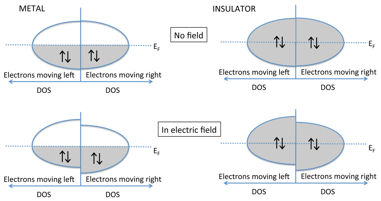 Difference Between Electronic and Ionic Conduction