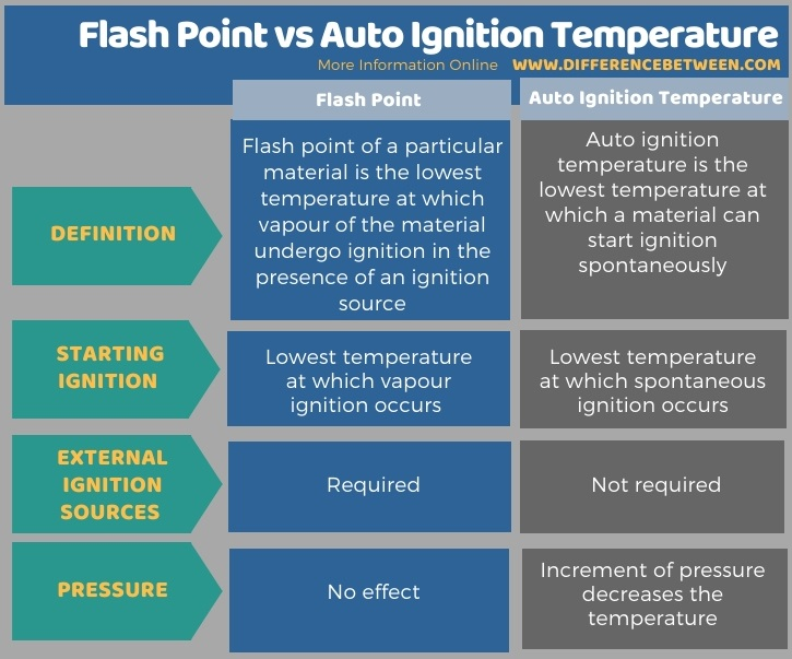 Difference Between Flash Point vs Auto Ignition Temperature in Tabular Form