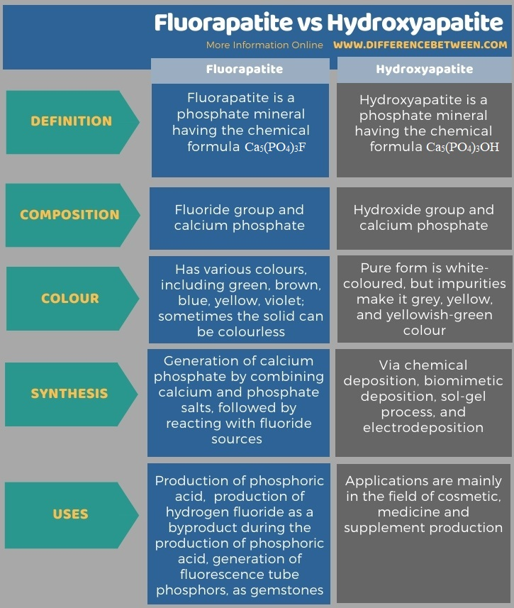 Difference Between Fluorapatite and Hydroxyapatite in Tabular Form