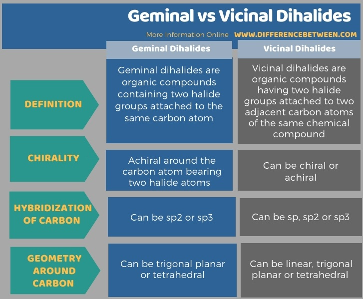 Difference Between Geminal and Vicinal Dihalides - Tabular Form