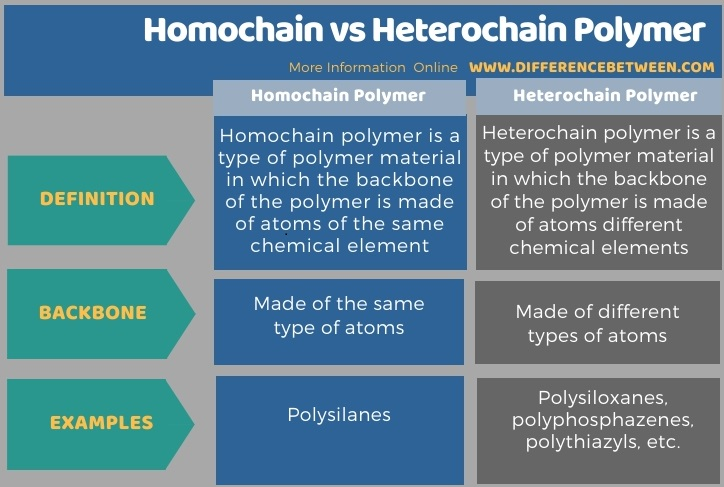 Difference Between Homochain and Heterochain Polymer in Tabular Form