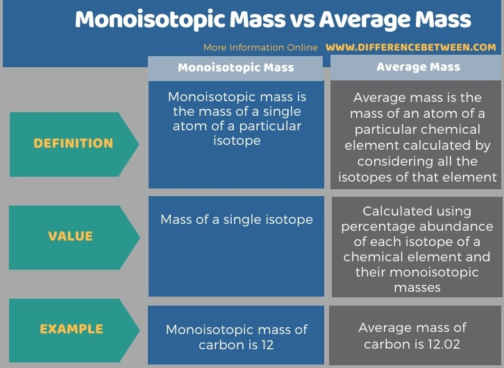 Difference Between Monoisotopic Mass and Average Mass in Tabular Form
