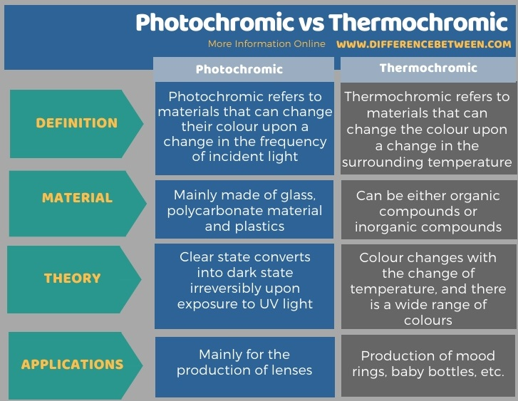 Difference Between Photochromic and Thermochromic in Tabular Form