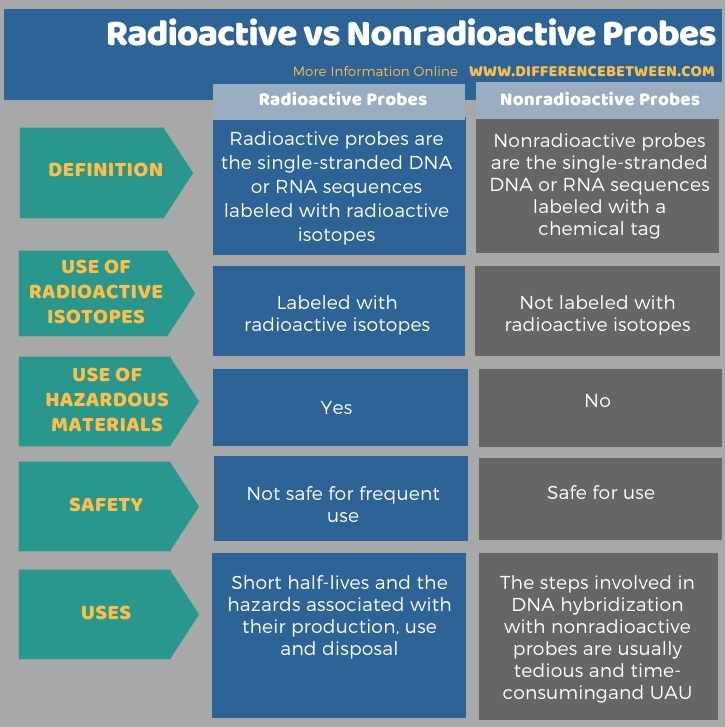 Difference Between Radioactive and Nonradioactive Probes in Tabular Form