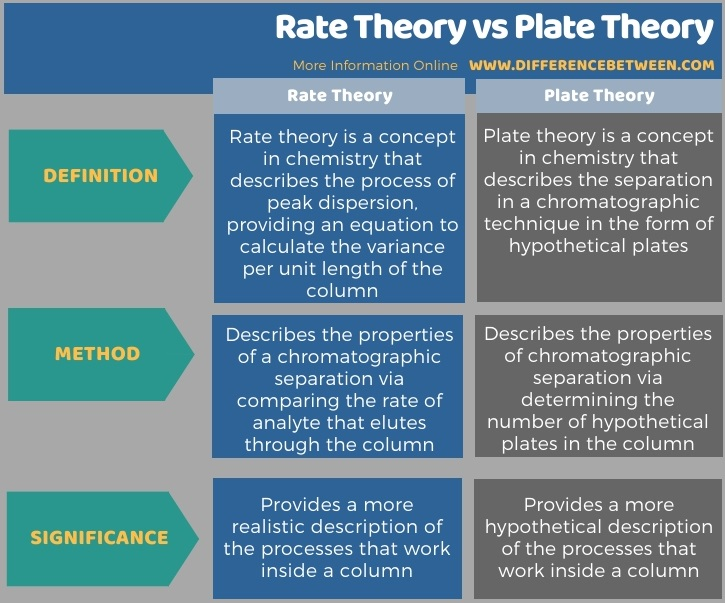 Difference Between Rate Theory and Plate Theory in Tabular Form
