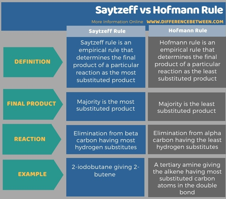 Difference Between Saytzeff and Hofmann Rule in Tabular Form