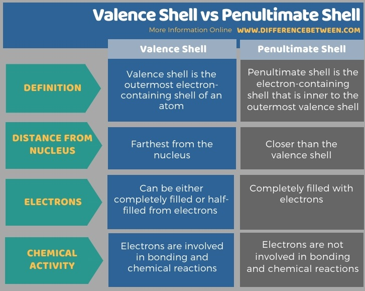 Difference Between Valence Shell and Penultimate Shell in Tabular Form