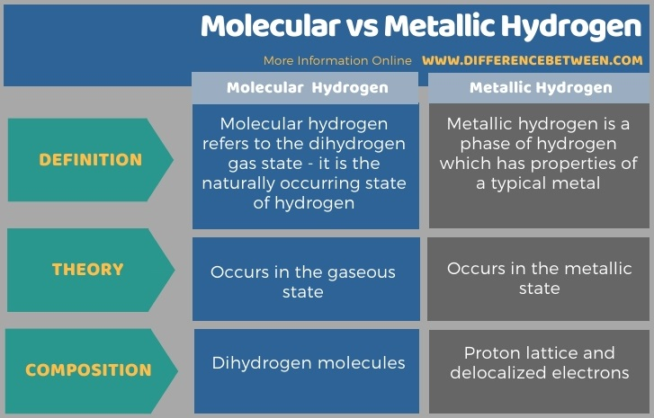Difference Between Molecular and Metallic Hydrogen in Tabular Form