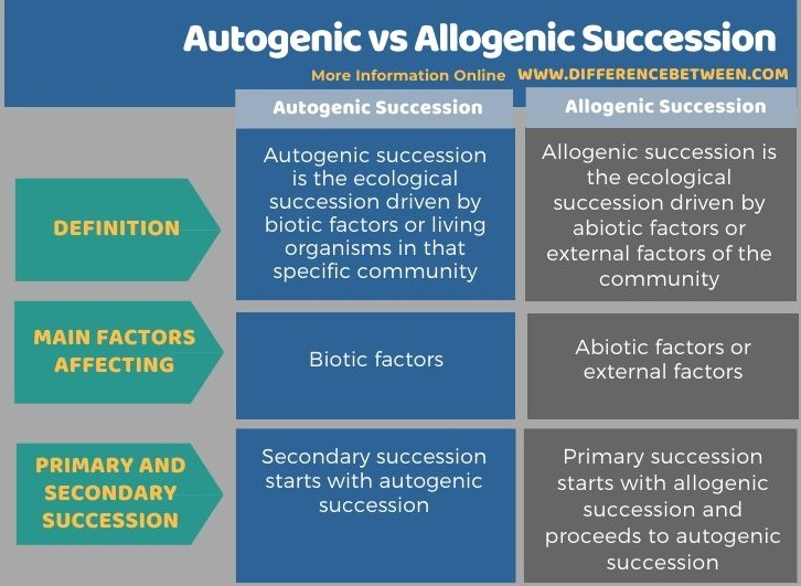 Difference Between Autogenic and Allogenic Succession - Tabular Form