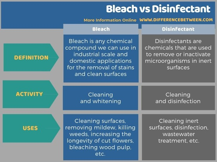 Difference Between Bleach and Disinfectant in Tabular Form