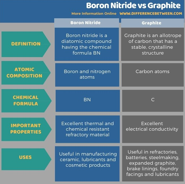 Difference Between Boron Nitride and Graphite in Tabular Form