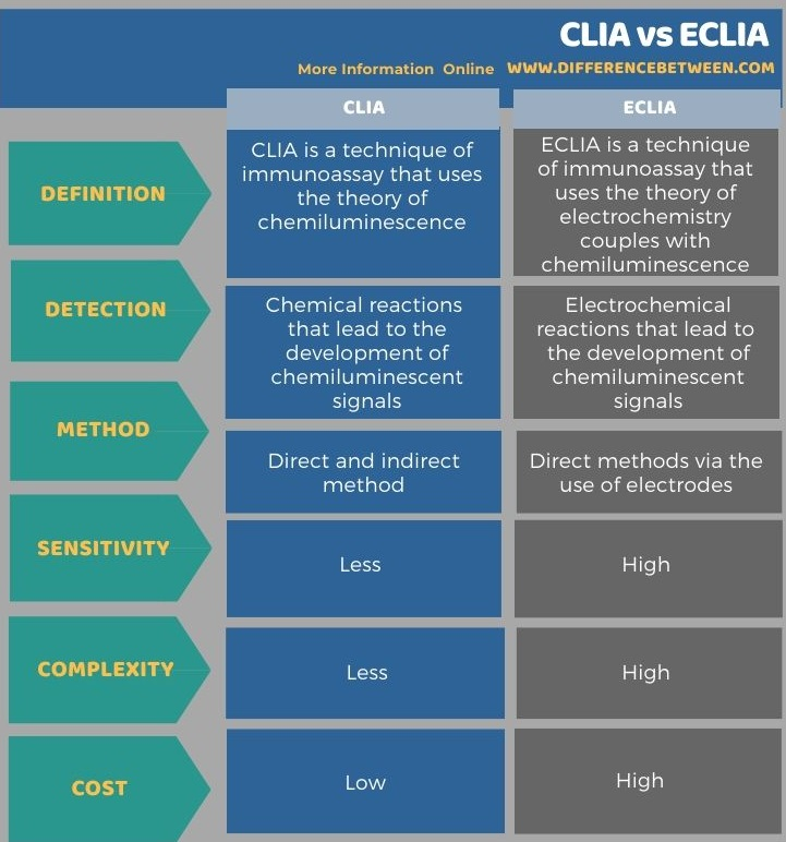 Difference Between CLIA and ECLIA in Tabular Form