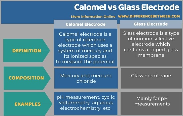 Difference Between Calomel and Glass Electrode in Tabular Form