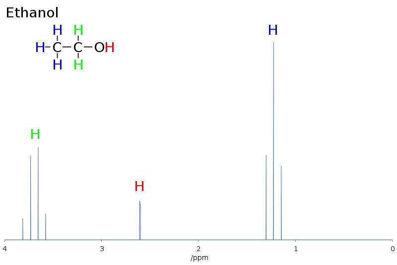 Key Difference - Carbon NMR vs Proton NMR
