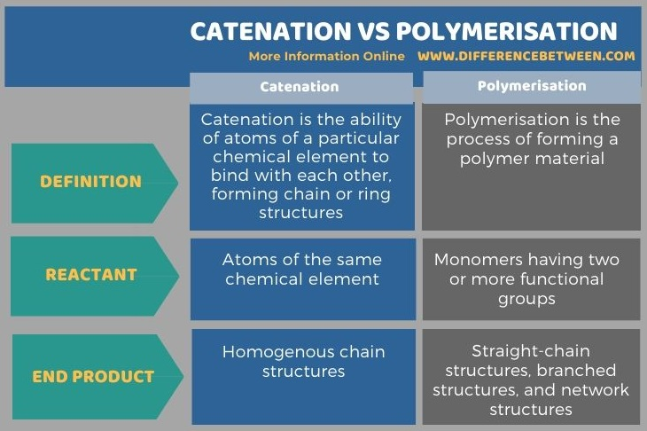Difference Between Catenation vs Polymerisation in Tabular Form