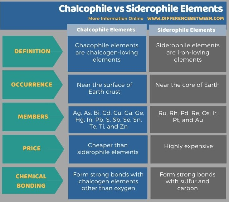 Difference Between Chalcophile and Siderophile Elements in Tabular Form
