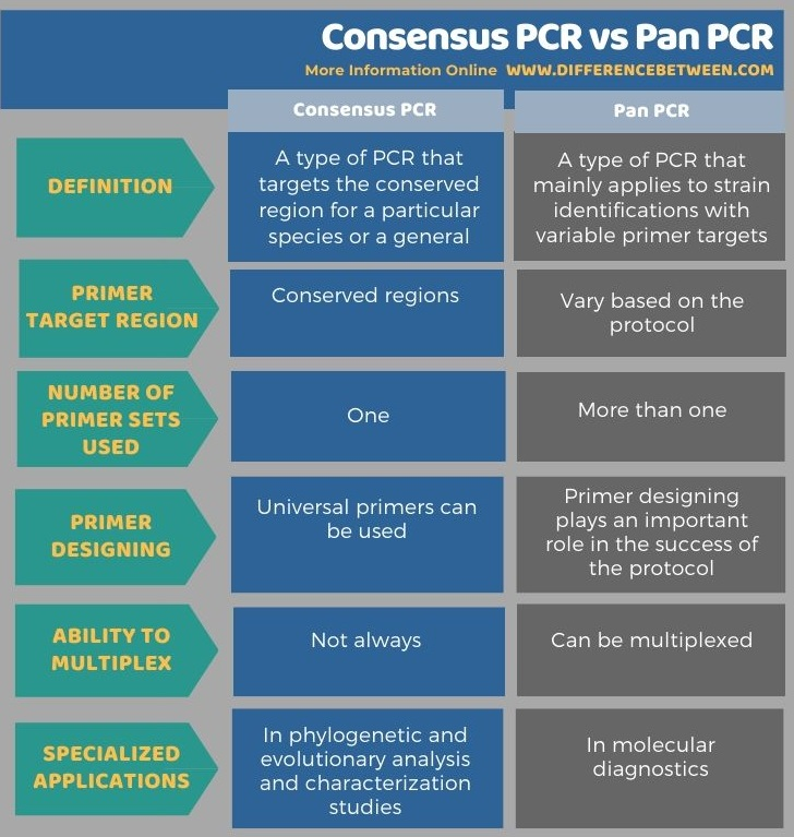 Difference Between Consensus PCR and Pan PCR in Tabular Form
