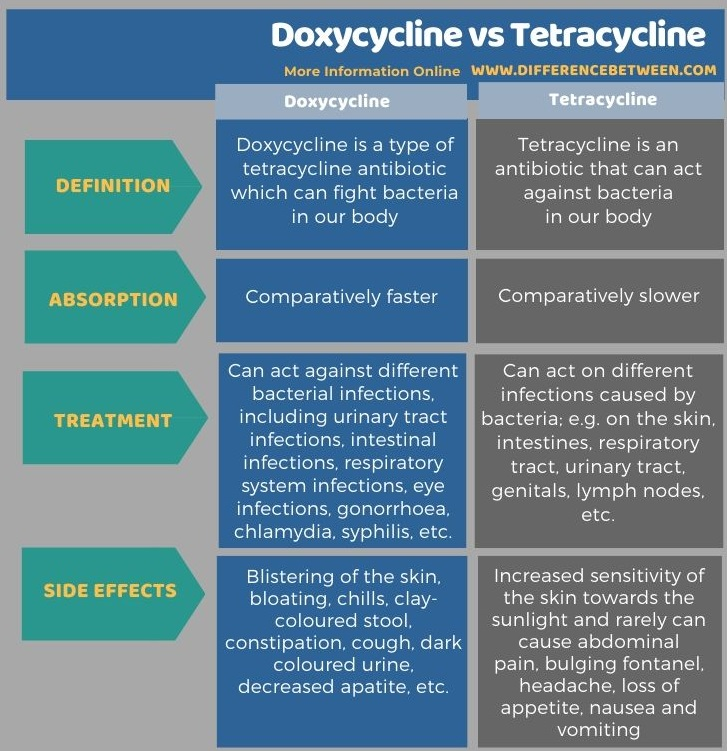 Difference Between Doxycycline and Tetracycline in Tabular Form