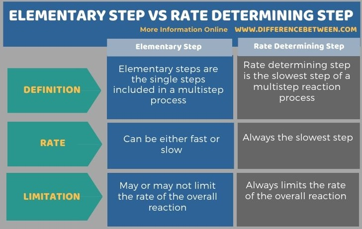 Difference Between Elementary Step and Rate Determining Step in Tabular Form