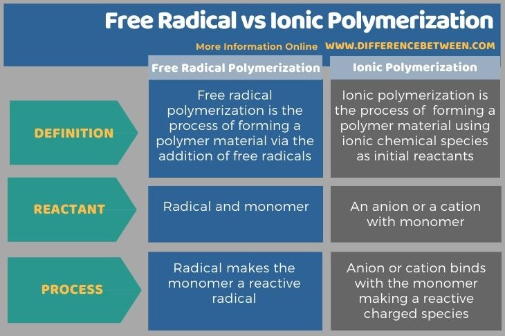 Difference Between Free Radical and Ionic Polymerization in Tabular Form