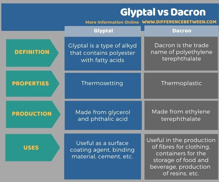 Difference Between Glyptal and Dacron in Tabular Form