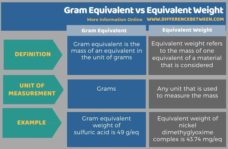 Difference Between Gram Equivalent and Equivalent Weight in Tabular Form