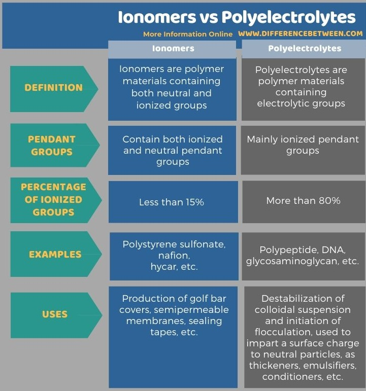 Difference Between Ionomers and Polyelectrolytes in Tabular Form