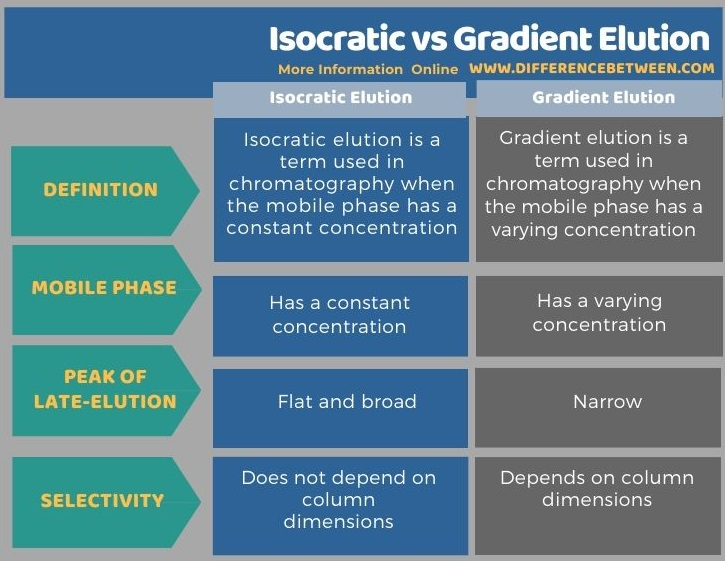Difference Between Isocratic and Gradient Elution in Tabular Form