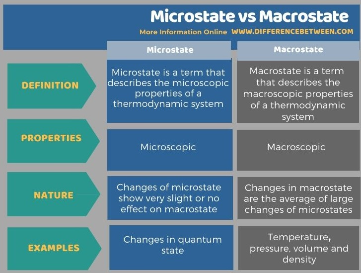 Difference Between Microstate and Macrostate in Tabular Form