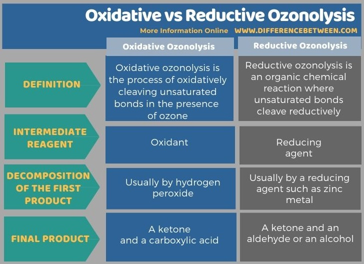 Difference Between Oxidative and Reductive Ozonolysis in Tabular Form