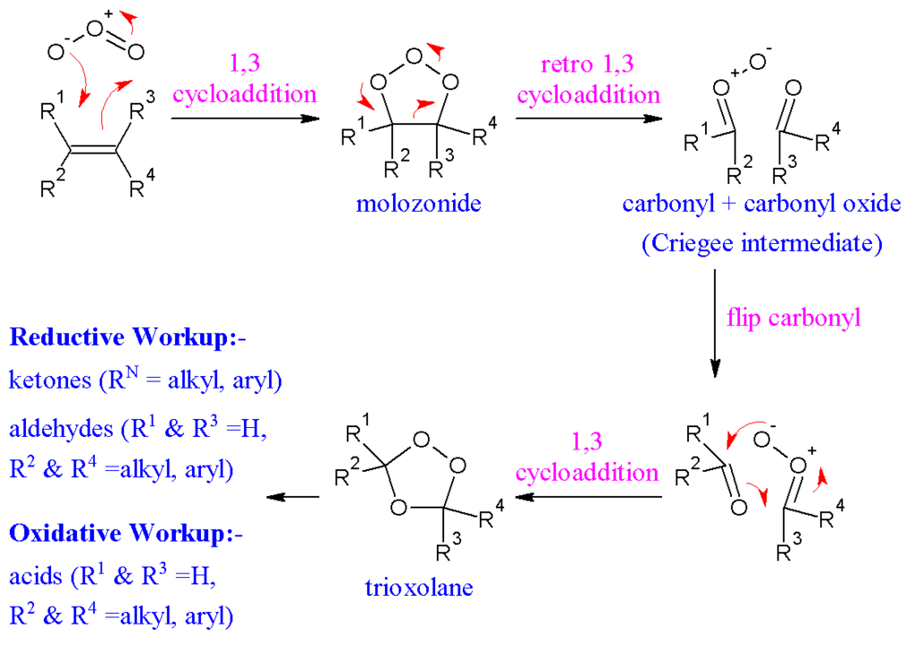 Difference Between Oxidative and Reductive Ozonolysis