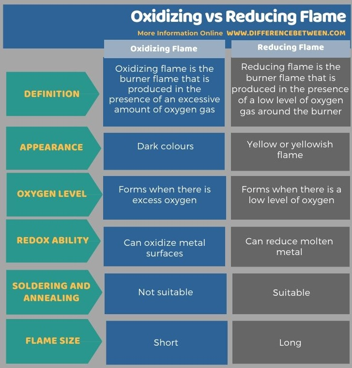 Difference Between Oxidizing and Reducing Flame in Tabular Form