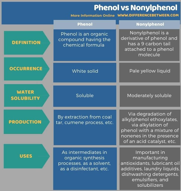 Difference Between Phenol and Nonylphenol in Tabular Form