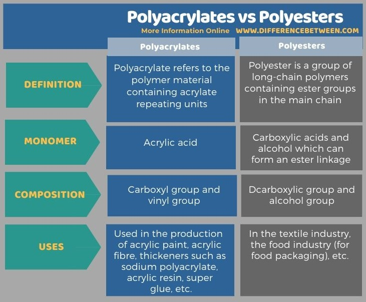Difference Between Polyacrylates and Polyesters in Tabular Form